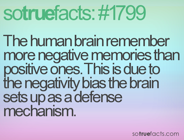 The human brain remember more negative memories than positive ones. This is due to the negativity bias the brain sets up as a defense mechanism.