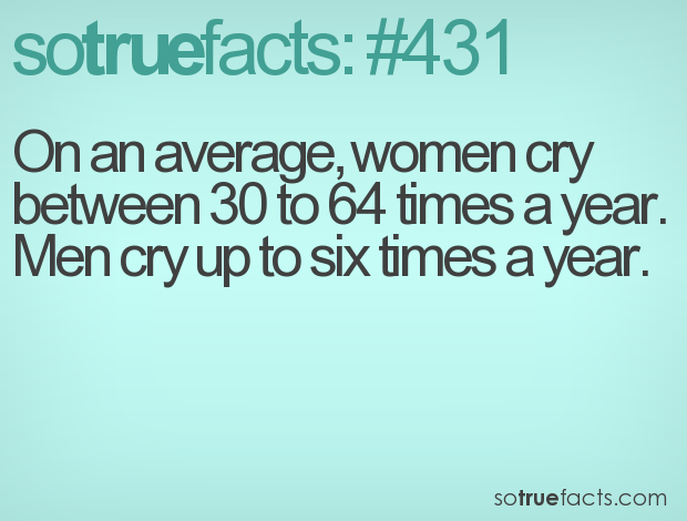 on an average women cry between 30 to 64 times a year