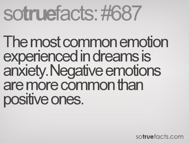 The most common emotion experienced in dreams is anxiety. Negative emotions are more common than positive ones.